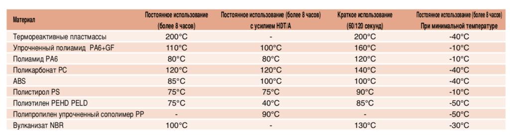 Температурная стойкость