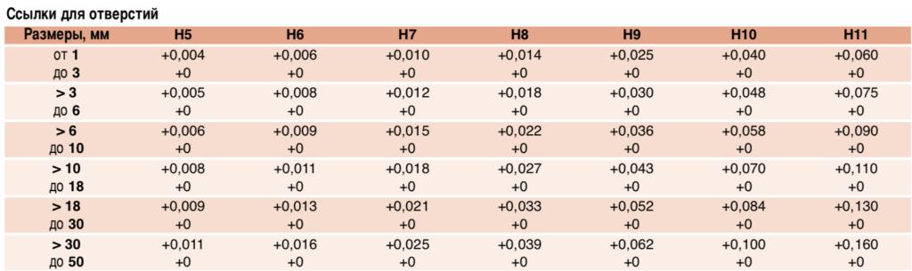 Погрешгость отверстий валов таблица 1