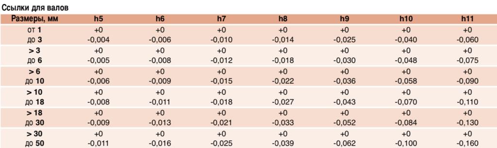 Погрешность отверстий валов таблица 2