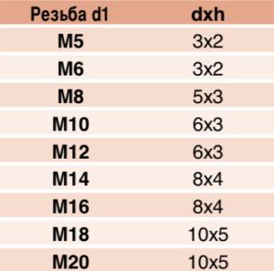 Наконечник тип G таблица